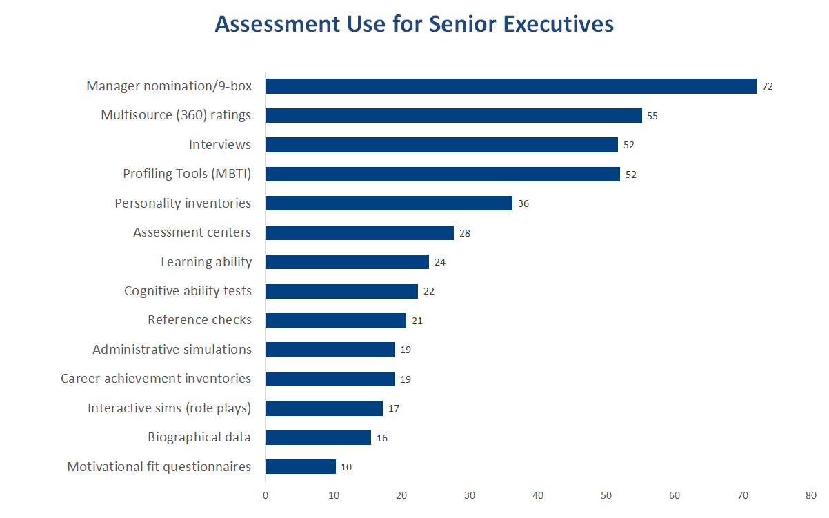 Assessment Use for Senior Executives