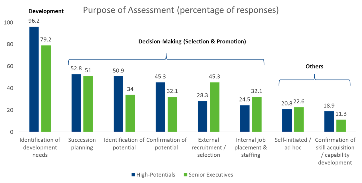 Purpose of Assessment (percentage of response)