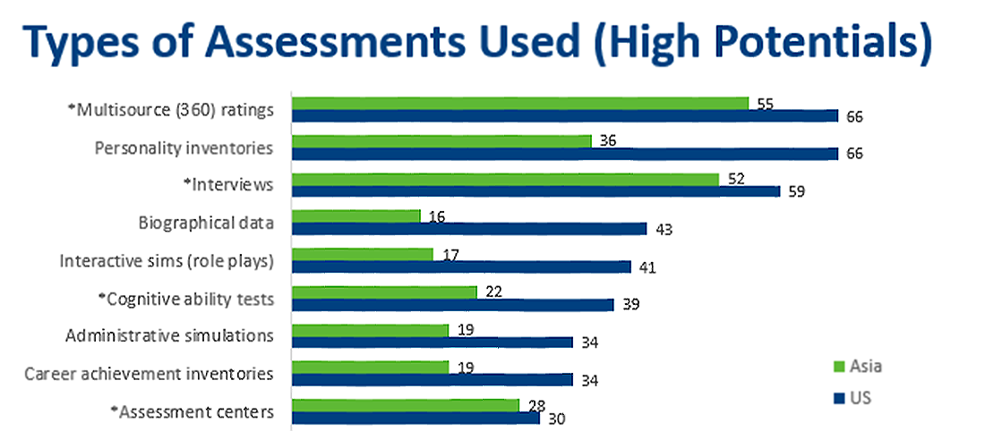 Types of Assessment Used (High Potentials)